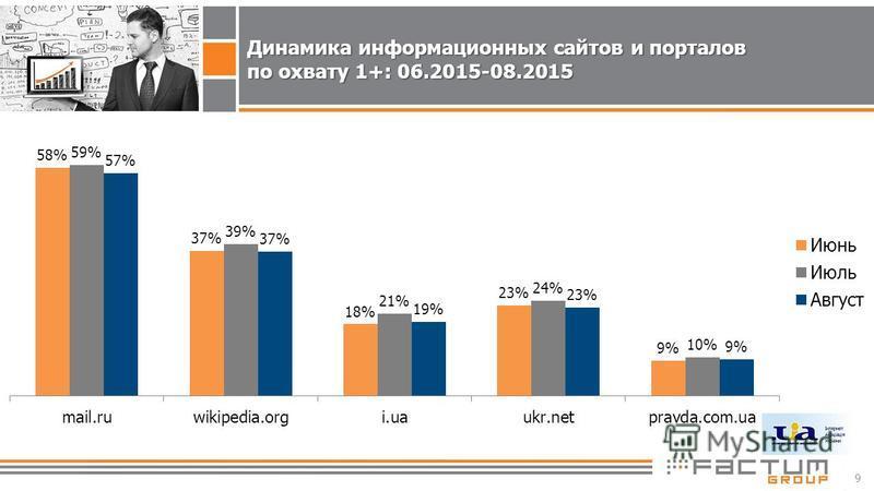 9 Динамика информационных сайтов и порталов по охвату 1+: 06.2015-08.2015