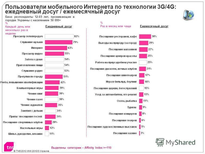 © TNS 2010 MMI 2010/3 Украина Пользователи мобильного Интернета по технологии 3G/4G: ежедневный досуг / ежемесячный досуг % Каждый день или несколько раз в неделю Ежедневный досуг Ежемесячный досуг % Раз в месяц или чаще База: респонденты 12-65 лет,
