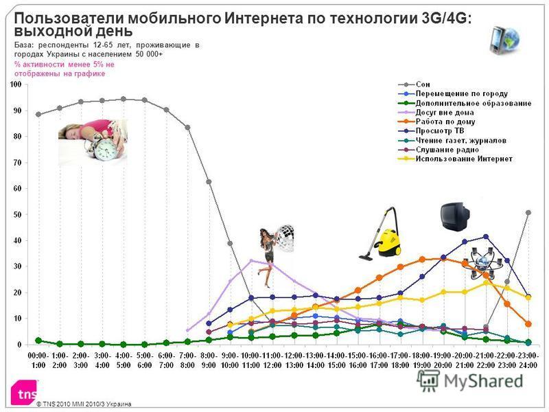 © TNS 2010 MMI 2010/3 Украина Пользователи мобильного Интернета по технологии 3G/4G: выходной день % активности менее 5% не отображены на графике База: респонденты 12-65 лет, проживающие в городах Украины с населением 50 000+