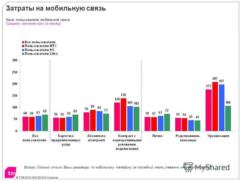 © TNS 2010 MMI 2010/3 Украина Затраты на мобильную связь Среднее значение (грн за месяц) База: пользователи мобильной связи Вопрос: Сколько стоили Ваши разговоры по мобильному телефону за последний месяц (неважно кто их оплачивал)?