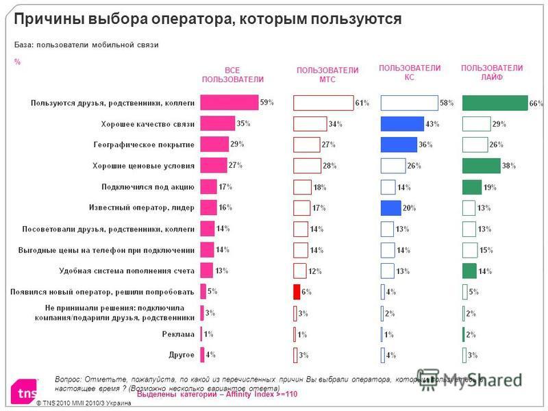 © TNS 2010 MMI 2010/3 Украина Причины выбора оператора, которым пользуются % База: пользователи мобильной связи ВСЕ ПОЛЬЗОВАТЕЛИ ПОЛЬЗОВАТЕЛИ МТС ПОЛЬЗОВАТЕЛИ КС ПОЛЬЗОВАТЕЛИ ЛАЙФ Выделены категории – Affinity Index >=110 Вопрос: Отметьте, пожалуйста