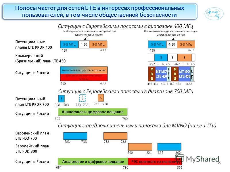 8 Полосы частот для сетей LTE в интересах профессиональных пользователей, в том числе общественной безопасности