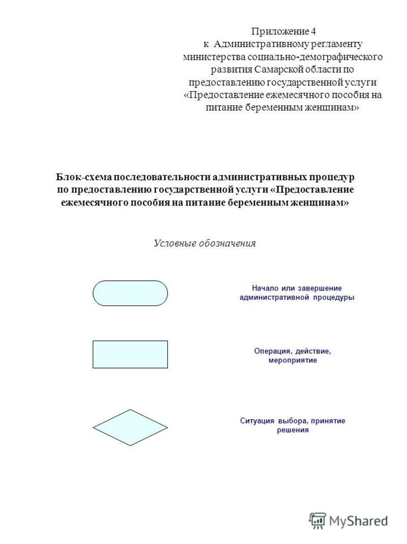 Приложение 4 к Административному регламенту министерства социально-демографического развития Самарской области по предоставлению государственной услуги «Предоставление ежемесячного пособия на питание беременным женщинам» Блок-схема последовательности