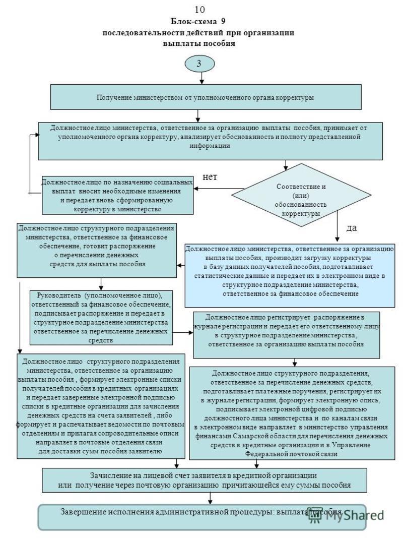 Блок-схема 9 последовательности действий при организации выплаты пособия 3 Получение министерством от уполномоченного органа корректуры Должностное лицо министерства, ответственное за организацию выплаты пособия, принимает от уполномоченного органа к