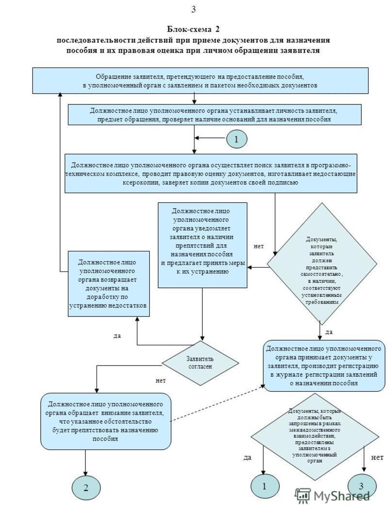Блок-схема 2 последовательности действий при приеме документов для назначения пособия и их правовая оценка при личном обращении заявителя Обращение заявителя, претендующего на предоставление пособия, в уполномоченный орган с заявлением и пакетом необ