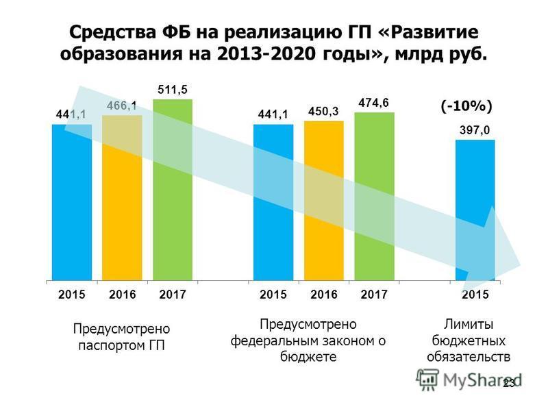 23 Средства ФБ на реализацию ГП «Развитие образования на 2013-2020 годы», млрд руб. Предусмотрено паспортом ГП Предусмотрено педеральным законом о бюджете Лимиты бюджетных обязательств (-10%)