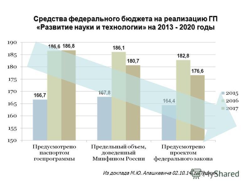 Средства педерального бюджета на реализацию ГП «Развитие науки и технологии» на 2013 - 2020 годы Из доклада М.Ю. Алашкевича 02.10.14, г. Пушкин