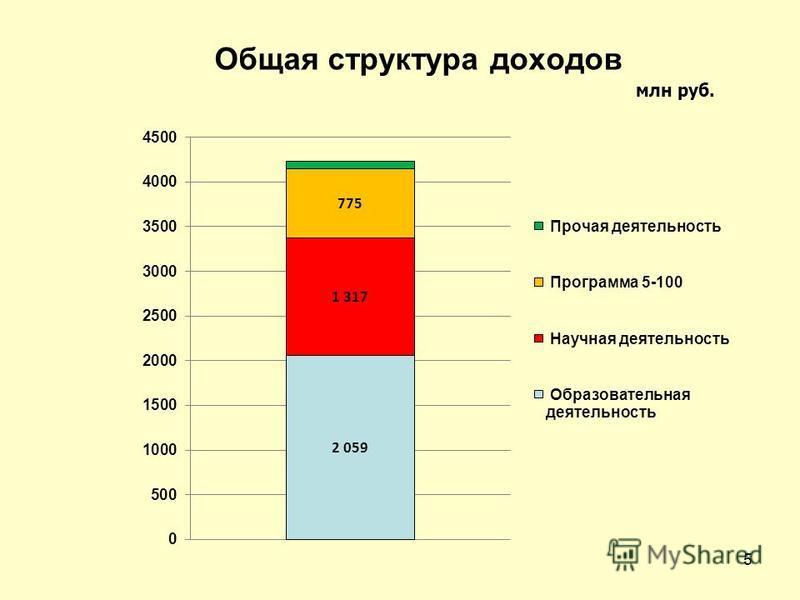 Общая структура доходов млн руб. 5