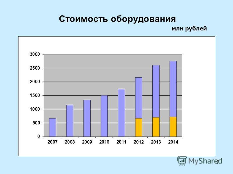 Стоимость оборудования млн рублей 7