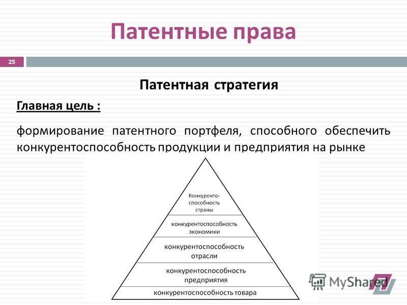 Патентная стратегия Патентные права Главная цель : формирование патентного портфеля, способного обеспечить конкурентоспособность продукции и предприятия на рынке 25