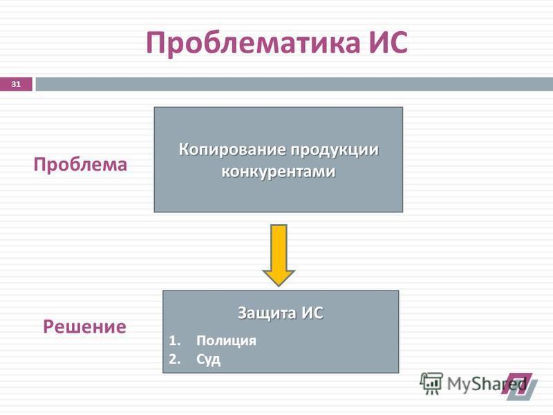 Проблематика ИС Копирование продукции конкурентами Защита ИС 1. Полиция 2. Суд Проблема Решение 31