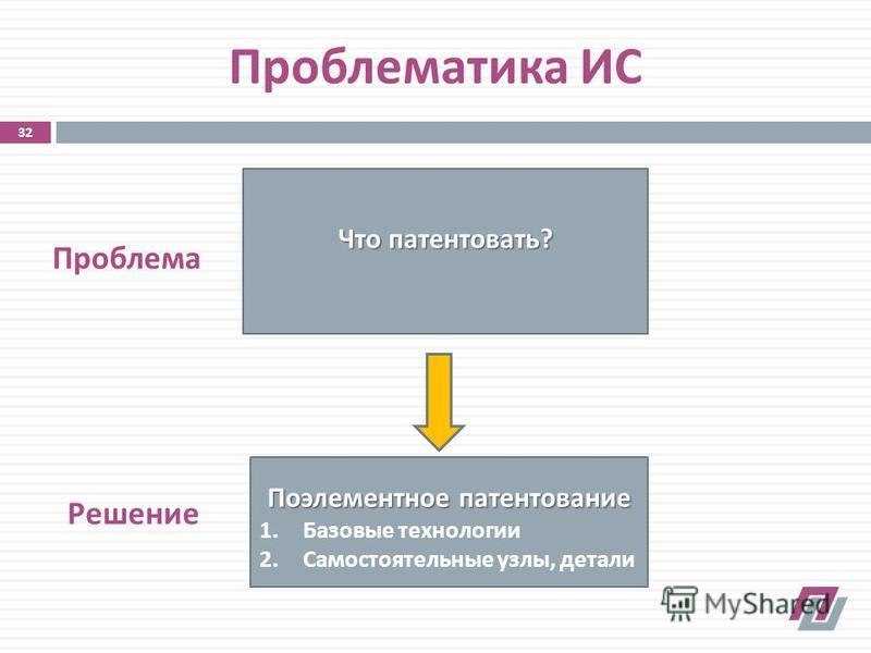 Проблематика ИС Что патентовать ? Поэлементное патентование 1. Базовые технологии 2. Самостоятельные узлы, детали Проблема Решение 32