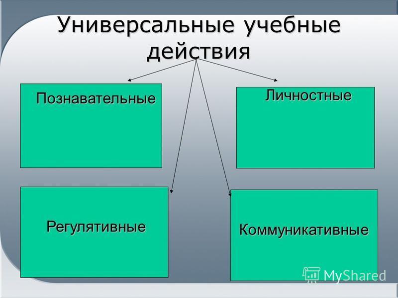Универсальные учебные действия Познавательные Регулятивные Личностные Коммуникативные