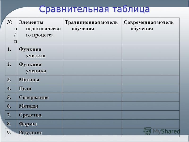 Сравнительная таблица п / п п / п Элементы педагогического процесса Традиционная модель обучения Современная модель обучения 1. Функция учителя 2. Функция ученика 3. Мотивы 4. Цели 5. Содержание 6. Методы 7. Средства 8. Формы 9.Результат