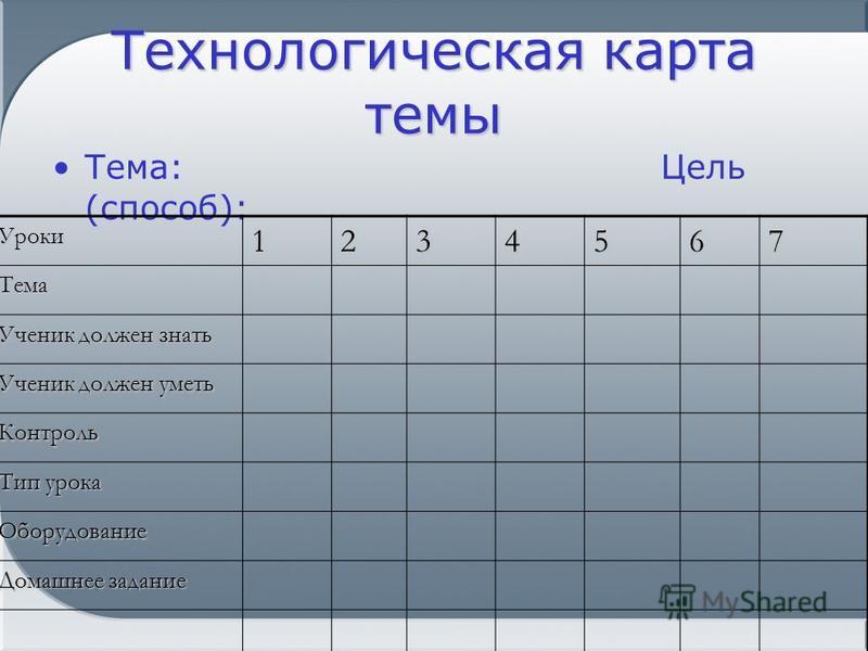Технологическая карта темы Тема: Цель (способ): Уроки 1234567 Тема Ученик должен знать Ученик должен уметь Контроль Тип урока Оборудование Домашнее задание