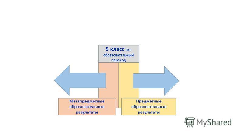 5 класс как образовательный переход Метапредметные образовательные результаты Предметные образовательные результаты