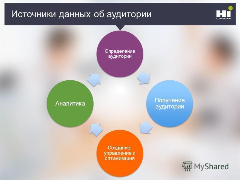 Плохой SMM-герой Источники данных об аудитории Определение аудитории Получение аудитории Создание, управление и оптимизация Аналитика
