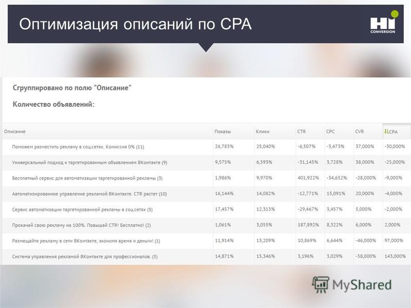 Оптимизация описаний по CPA