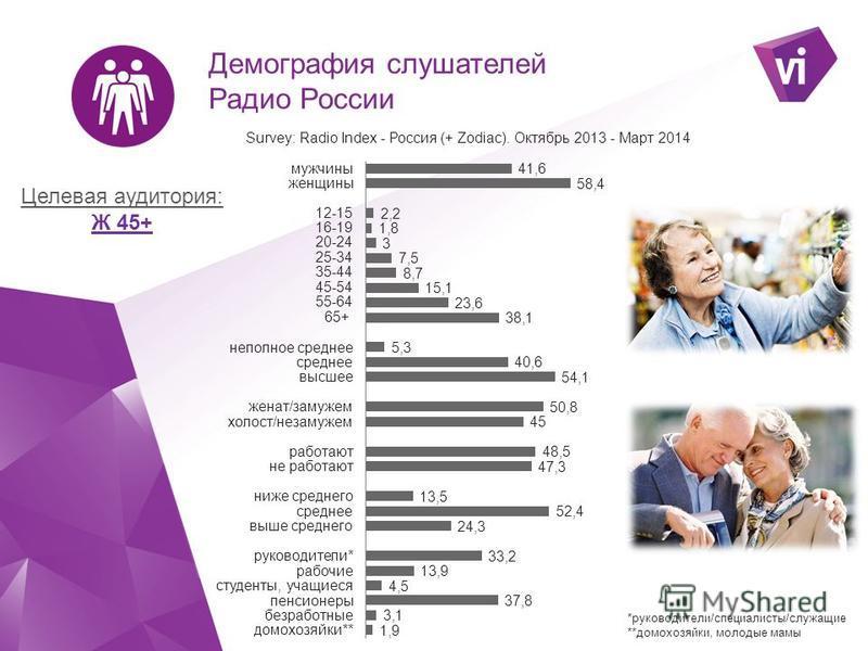 Демография слушателей Радио России Целевая аудитория: Ж 45+ *руководители/специалисты/служащие **домохозяйки, молодые мамы