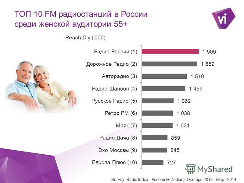 ` ТОП 10 FM радиостанций в России среди женской аудитории 55+