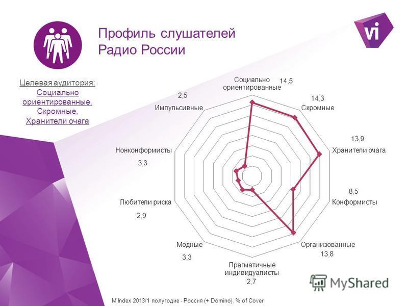 Целевая аудитория: Социально ориентированные, Скромные, Хранители очага M'Index 2013/1 полугодие - Россия (+ Domino). % of Cover Профиль слушателей Радио России