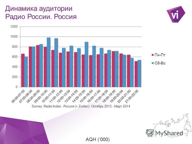 ` AQH (000) Динамика аудитории Радио России. Россия