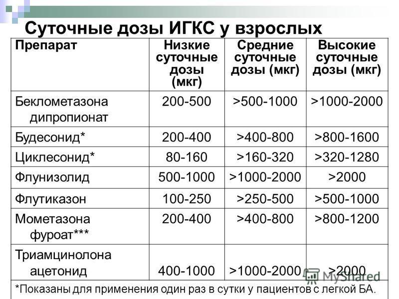 19 Суточные дозы ИГКС у взрослых Препарат Низкие суточные дозы (мкг) Средние суточные дозы (мкг) Высокие суточные дозы (мкг) Беклометазона дипропионат 200-500>500-1000>1000-2000 Будесонид*200-400>400-800>800-1600 Циклесонид*80-160>160-320>320-1280 Фл