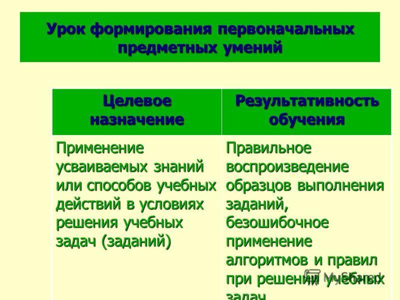 Урок формирования первоначальных предметных умений Целевое назначение Результативность обучения Применение усваиваемых знаний или способов учебных действий в условиях решения учебных задач (заданий) Правильное воспроизведение образцов выполнения зада