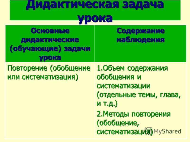 Дидактическая задача урока Основные дидактические (обучающие) задачи урока Содержание наблюдения Повторение (обобщение или систематизация) 1. Объем содержания обобщения и систематизации (отдельные темы, глава, и т.д.) 2. Методы повторения (обобщение,