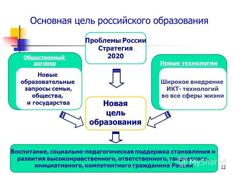 12 Основная цель российского образования Новая цель образования Новые технологии Общественный договор Новые образовательные запросы семьи, общества, и государства Широкое внедрение ИКТ- технологий во все сферы жизни Проблемы России Стратегия 2020 Вос