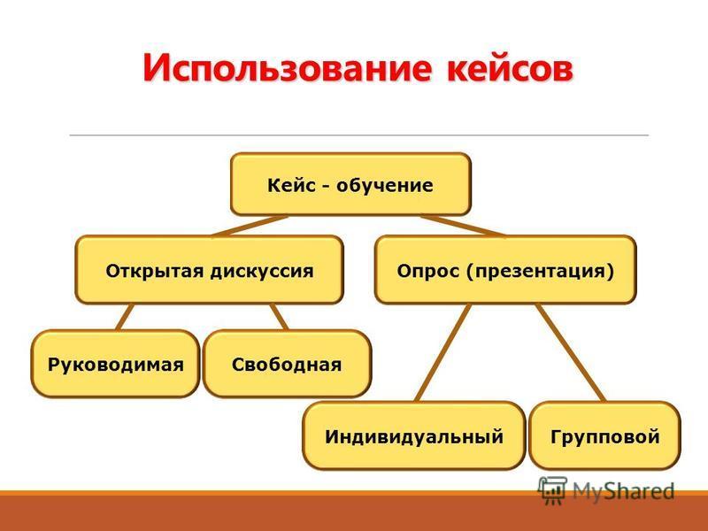 Использование кейсов Кейс - обучение Открытая дискуссия Опрос (презентация) Руководимая Свободная Индивидуальный Групповой