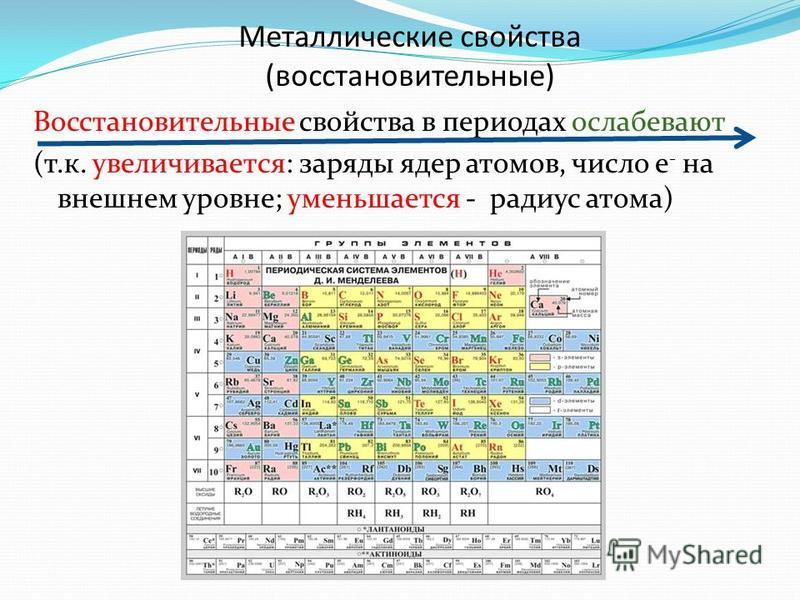 Металлические свойства (восстановительные) Восстановительные свойства в периодах ослабевают (т.к. увеличивается: заряды ядер атомов, число е - на внешнем уровне; уменьшается - радиус атома)