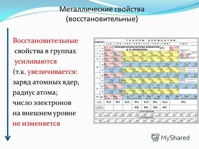 Металлические свойства (восстановительные) Восстановительные свойства в группах усиливаются (т.к. увеличивается: заряд атомных ядер, радиус атома; число электронов на внешнем уровне не изменяется