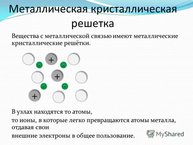 Металлическая кристаллическая решетка Вещества с металлической связью имеют металлические кристаллические решётки. В узлах находятся то атомы, то ионы, в которые легко превращаются атомы металла, отдавая свои внешние электроны в общее пользование. +