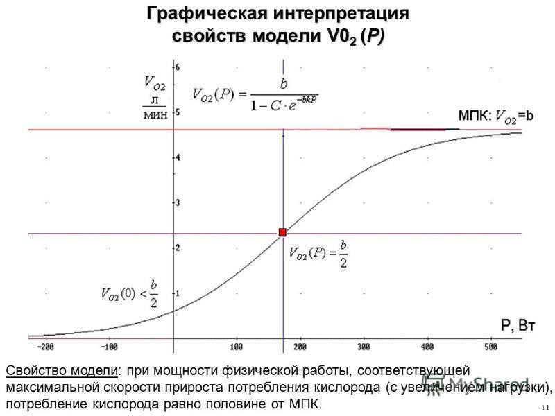 Графическая интерпретация свойств модели V0 2 (P) Свойство модели: при мощности физической работы, соответствующей максимальной скорости прироста потребления кислорода (с увеличением нагрузки), потребление кислорода равно половине от МПК. 11