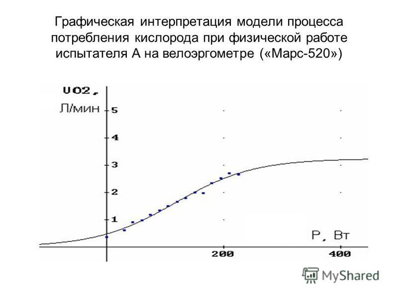 Графическая интерпретация модели процесса потребления кислорода при физической работе испытателя А на велоэргометре («Марс-520»)