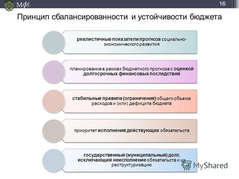 М ] ф Принцип сбалансированности и устойчивости бюджета реалистичные показатели прогноза социально- экономического развития планирование в рамках бюджетного прогноза с оценкой долгосрочных финансовых последствий стабильные правила (ограничения) общег