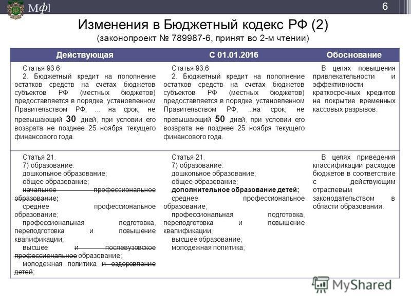 М ] ф Изменения в Бюджетный кодекс РФ (2) (законопроект 789987-6, принят во 2-м чтении) ДействующаяС 01.01.2016Обоснование Статья 93.6 2. Бюджетный кредит на пополнение остатков средств на счетах бюджетов субъектов РФ (местных бюджетов) предоставляет
