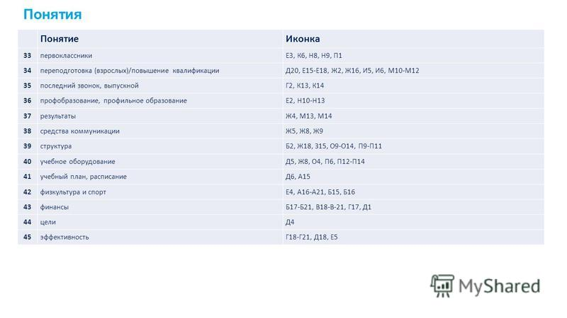 Понятие Иконка 33 первоклассникиЕ3, К6, Н8, Н9, П1 34 переподготовка (взрослых)/повышение квалификацииД20, Е15-Е18, Ж2, Ж16, И5, И6, М10-М12 35 последний звонок, выпускнойГ2, К13, К14 36 профобразование, профильное образованиеЕ2, Н10-Н13 37 результат