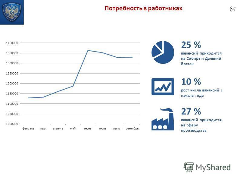 6 /7 Потребность в работниках 25 % вакансий приходится на Сибирь и Дальний Восток 10 % рост числа вакансий с начала года 27 % вакансий приходится на сферу производства