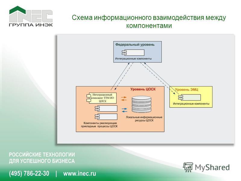 Схема информационного взаимодействия между компонентами