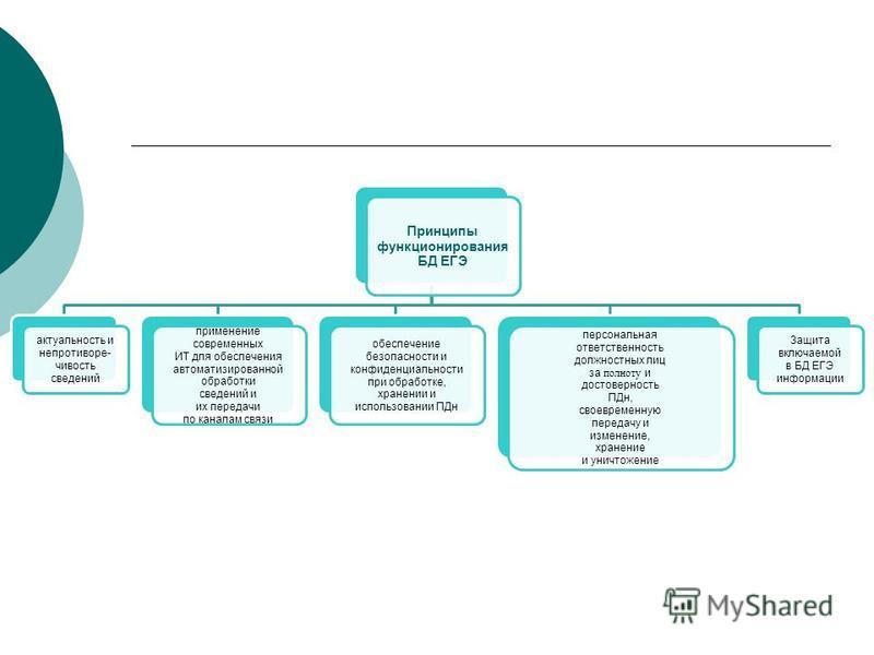 Принципы функционирования БД ЕГЭ актуальность и непротиворечивость сведений применение современных ИТ для обеспечения автоматизированной обработки сведений и их передачи по каналам связи обеспечение безопасности и конфиденциальности при обработке, хр