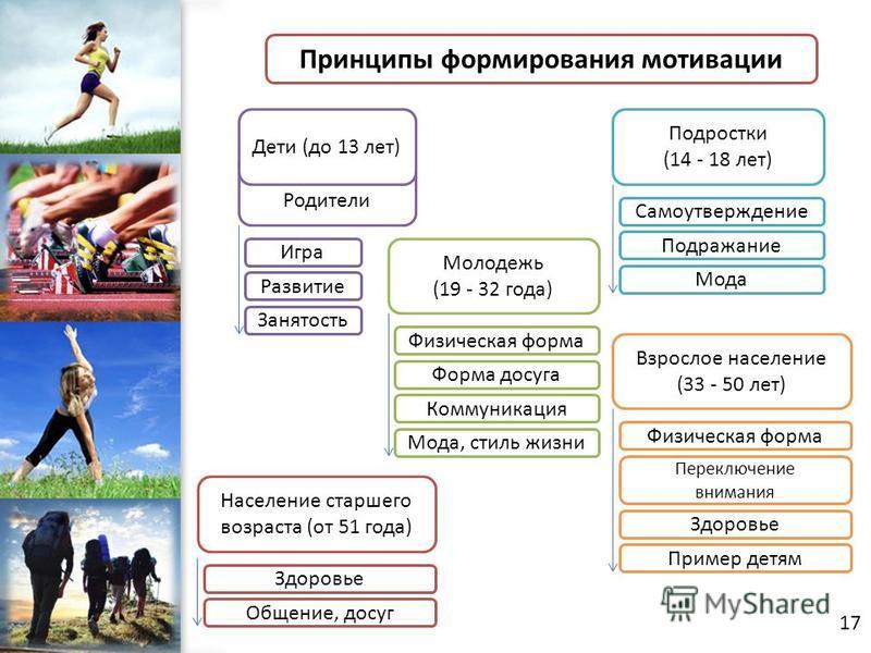ProPowerPoint.Ru Родители Принципы формирования мотивации Дети (до 13 лет) Подростки (14 - 18 лет) Молодежь (19 - 32 года) Население старшего возраста (от 51 года) Взрослое население (33 - 50 лет) Игра Развитие Занятость Самоутверждение Подражание Мо