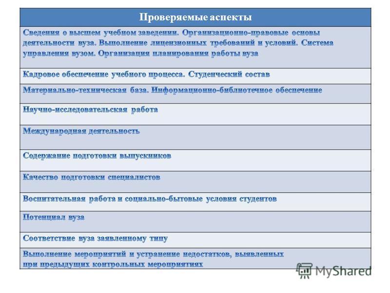 Проверяемые аспекты