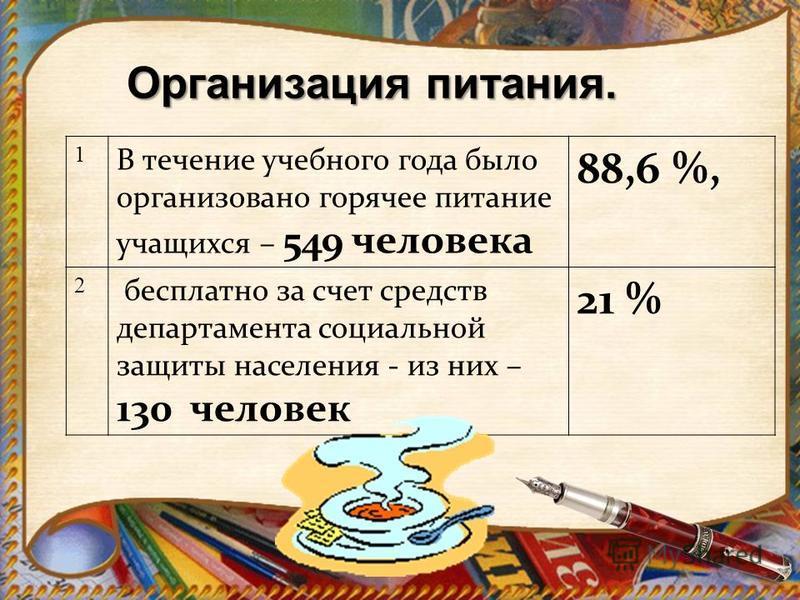 Организация питания. 1 В течение учебного года было организавано горячее питание учащихся – 549 человека 88,6 %, 2 бесплатно за счет средств департамента социальной защиты населения - из них – 130 человек 21 %
