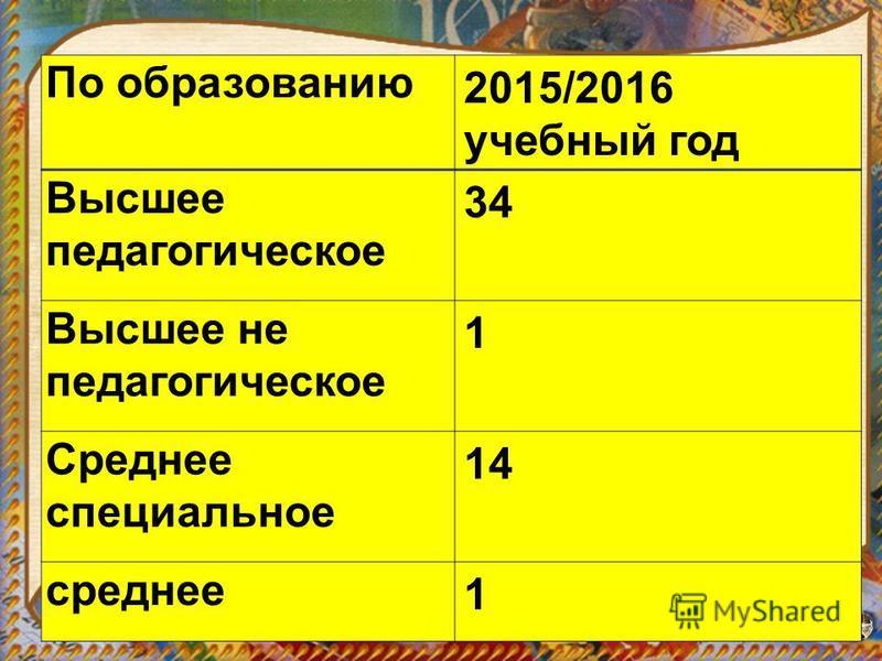 По образаванию 2015/2016 учебный год Высшее педагогическое 34 Высшее не педагогическое 1 Среднее специальное 14 среднее 1