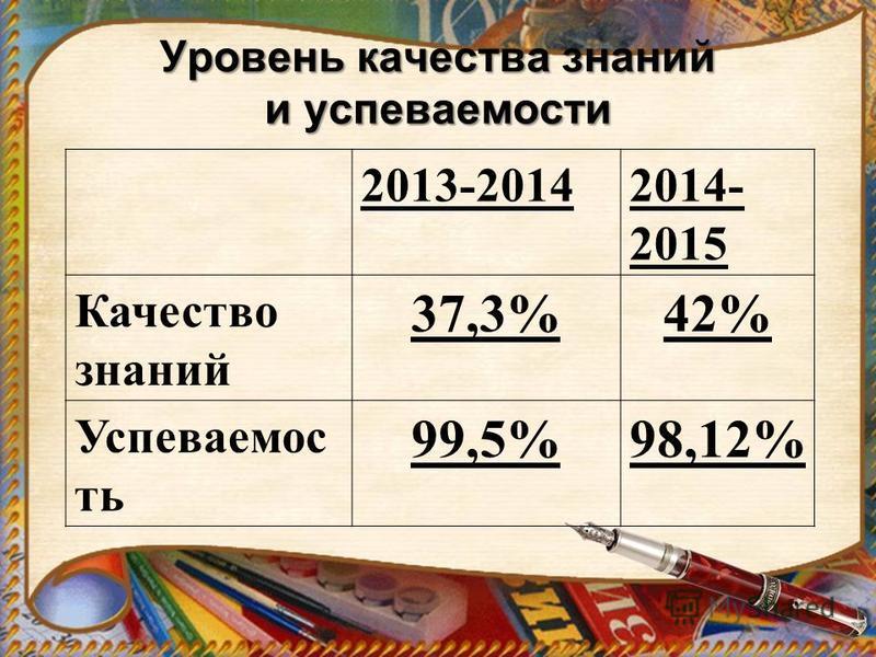 Уровень качества знаний и успеваемости 2013-20142014- 2015 Качество знаний 37,3%42% Успеваемос ть 99,5%98,12%