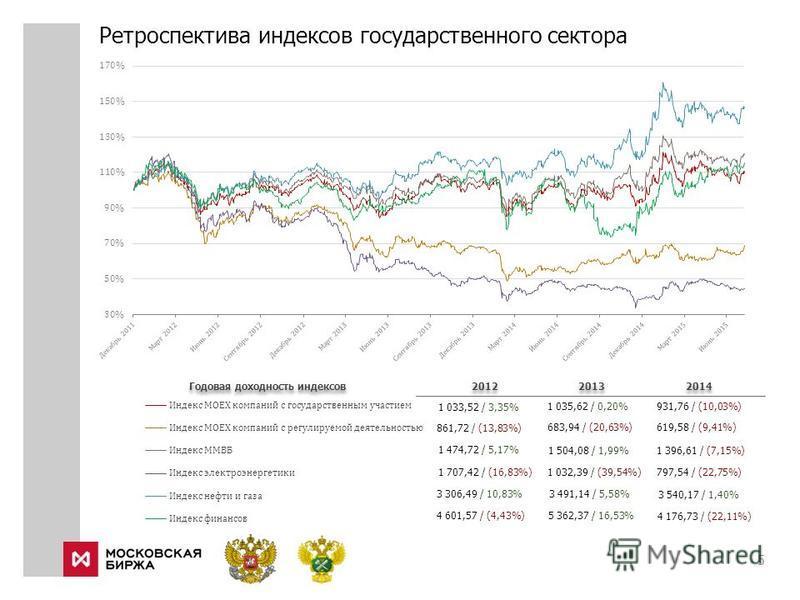 Ретроспектива индексов государственного сектора 5 2012 2013 2014 1 033,52 / 3,35% 861,72 / (13,83%) 1 474,72 / 5,17% 1 035,62 / 0,20% 683,94 / (20,63%) 1 504,08 / 1,99% 931,76 / (10,03%) 619,58 / (9,41%) 1 396,61 / (7,15%) Годовая доходность индексов