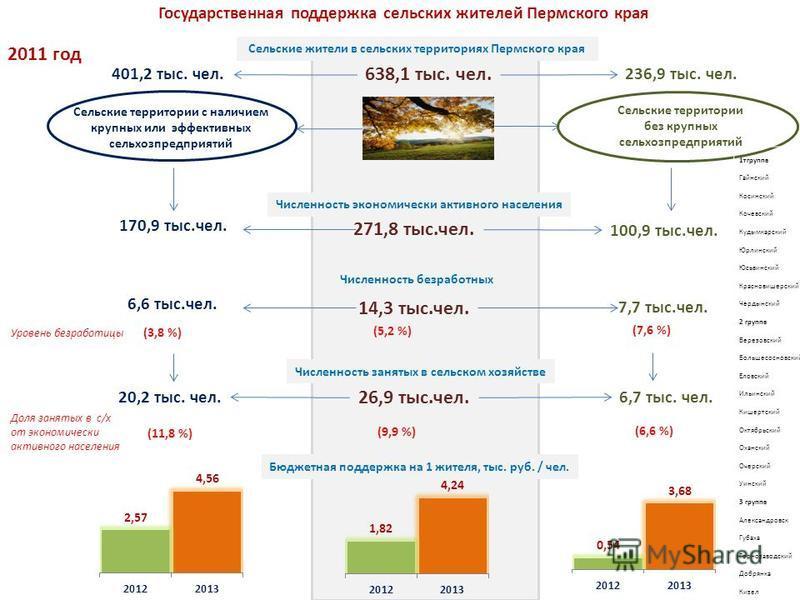 Сельские территории с наличием крупных или эффективных сельхозпредприятий Сельские территории без крупных сельхозпредприятий Сельские жители в сельских территориях Пермского края 638,1 тыс. чел. 401,2 тыс. чел.236,9 тыс. чел. 20,2 тыс. чел.6,7 тыс. ч