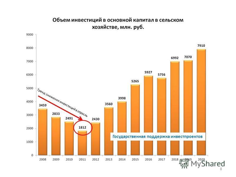 8 Тренд снижения инвестиций в отрасль Государственная поддержка инвестпроектов